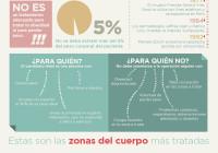 infografía liposucción